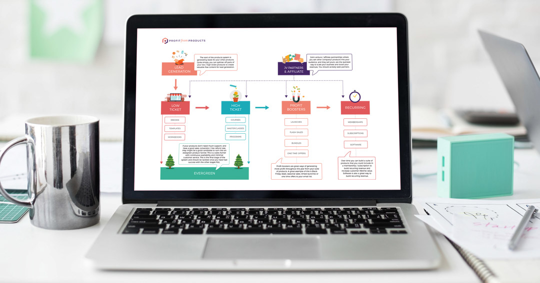 The Digital Products System